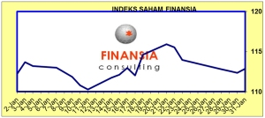 Indeks Saham Finansia 31 Januari 2013